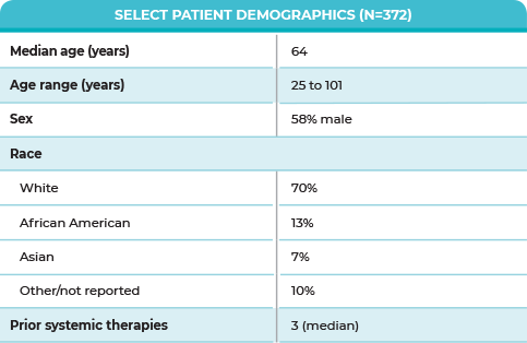 Table of select patient baseline characteristics from MAVORIC