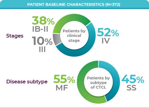 Visual of patient MAVORIC baseline characteristics; percentage of stages and percentages of disease subtype