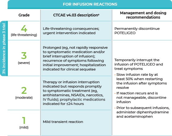 Table of dosing modification recommendations for infusion reaction (by grade)