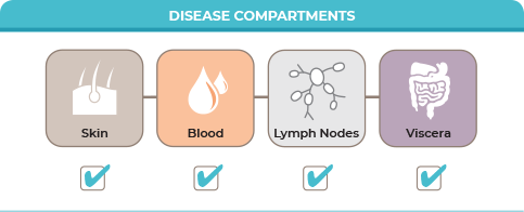 4 disease compartment icons: skin, blood, lymph nodes, and viscera